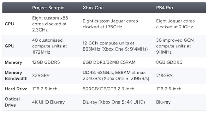 ps_4_pro_xbox_scorpio_analysis